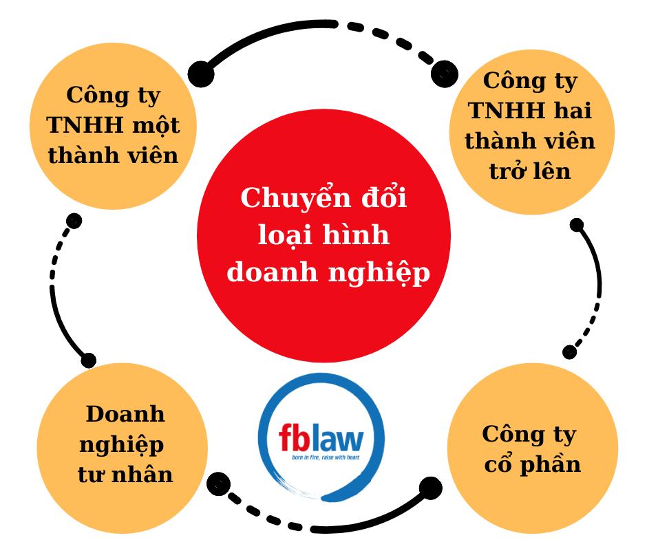 DNTN- co-the-chuyen-doi-thanh- Cong-ty-TNHH-Cong-ty-Co-phan-cong-ty-hop-danh